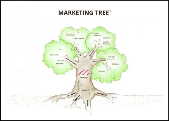 Rosewood Marketing Tree