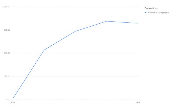 Conversion Line Chart